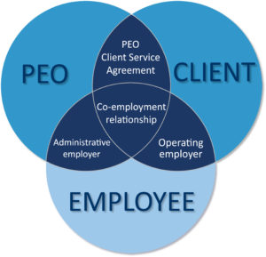 Professional Employer Organizations